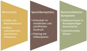 Sprachkompetenz, Wortschatz und Kommunikationskompetenz ergänzen sich.