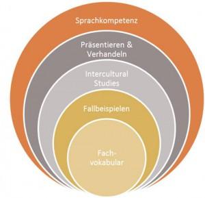 Sprachkompetenz, Präsentationstraining, Interkulturelle Kompetenz und Praxisorientierung greifen ineinander